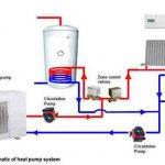 Meilleur installateurs de pompe à chaleur